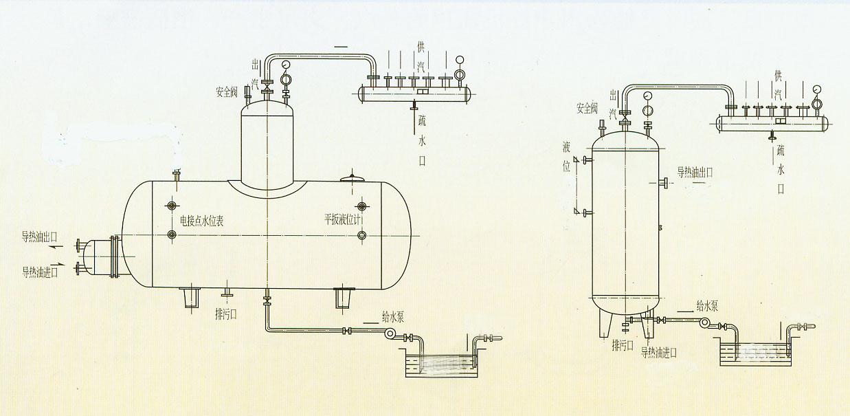 本厂专业生产与有机载体加热炉配套的ZFQ、ZF型蒸汽发生器。规格有0.1t、0.2t、0.3t、0.5t、0.8t、1.0t、1.5t、2t、3t、5t、10t等系列产品。还可根据用户需求进行设计、制造。该产品设计采用了釜式加热及蒸发的原理,可根据实际工况连续或间竭产汽,而非直接火焰加热的设备。此蒸汽发生器安全、可靠、节约投资、节约能源、节省运行费用,结构紧凑,安装和维修方便,操作简单,使用方便。结构形式有立式与卧式两种。 产品的制造符合压力容器《安全技术监察规程》的有关规定。 有机热载体加热炉与我厂蒸汽